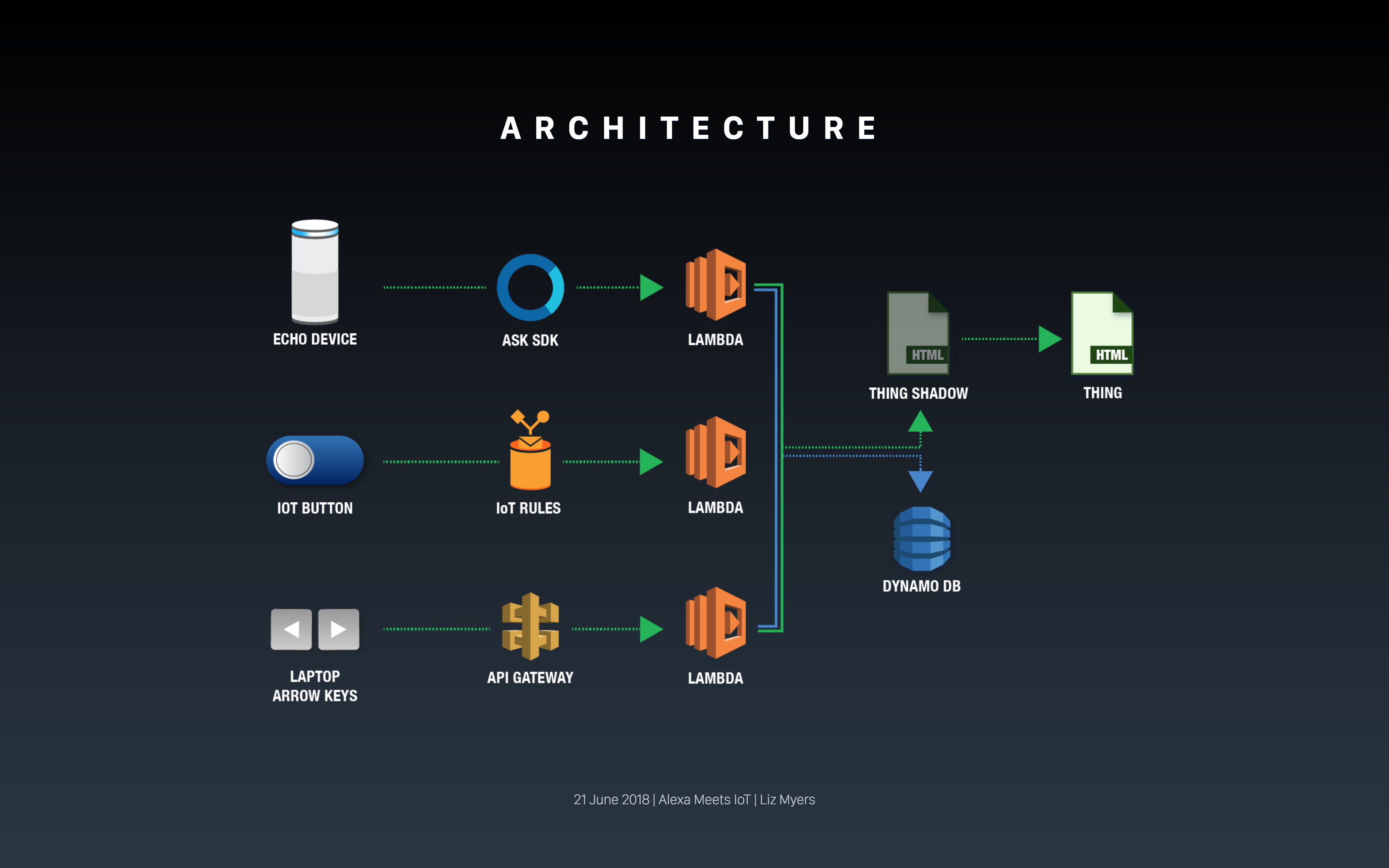 Show Master tech diagram showing AWS triggers used